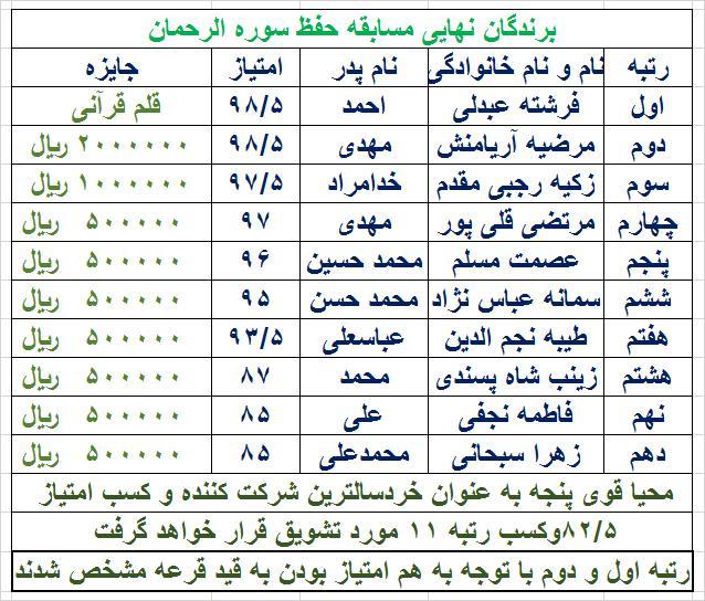 اعلام اسامی برندگان نهایی مسابقه حفظ سوره الرحمن